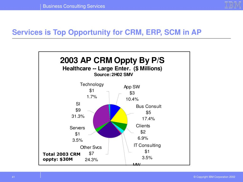 Services is Top Opportunity for CRM, ERP, SCM in AP