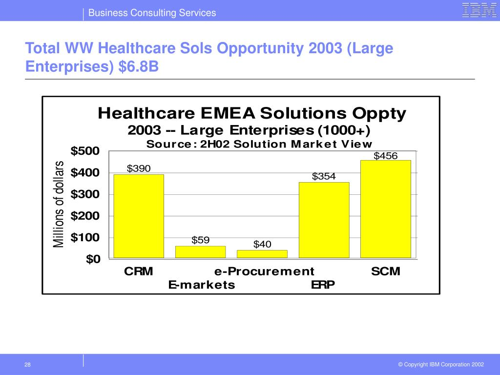 Total WW Healthcare Sols Opportunity 2003 (Large Enterprises) $6.8B
