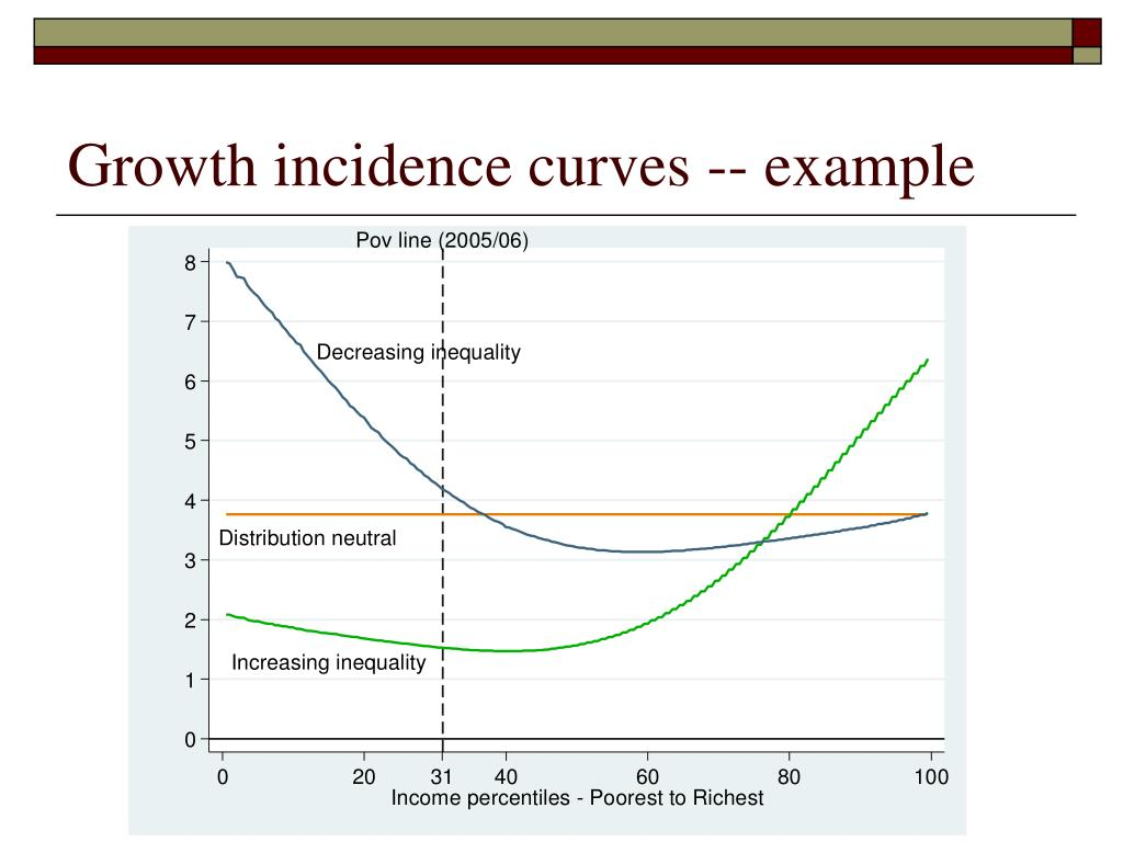 Growth incidence curves -- example