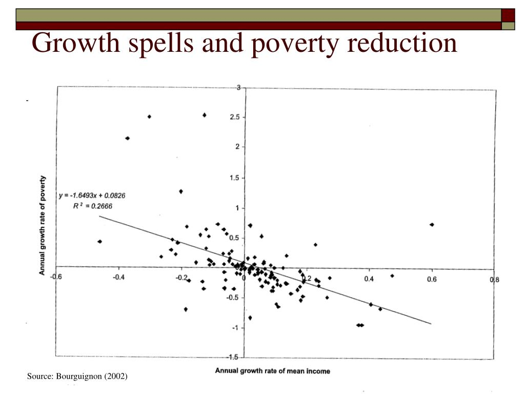 Growth spells and poverty reduction