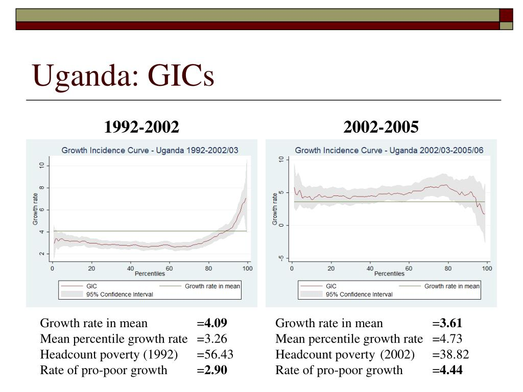 Uganda: GICs