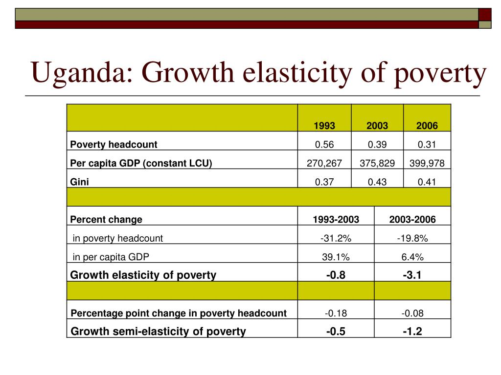 Uganda: Growth elasticity of poverty