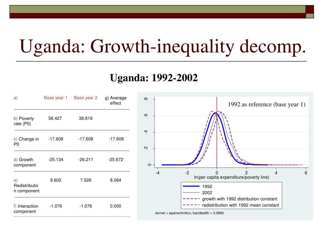 Uganda: Growth-inequality decomp.