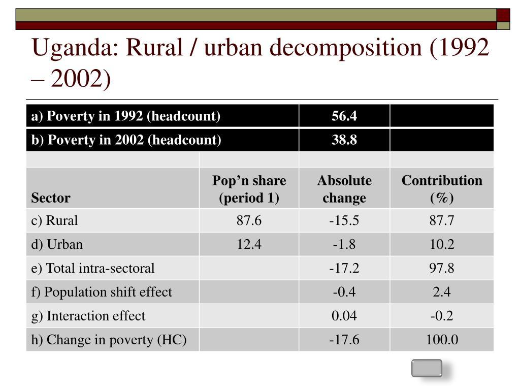Uganda: Rural / urban decomposition (1992 – 2002)