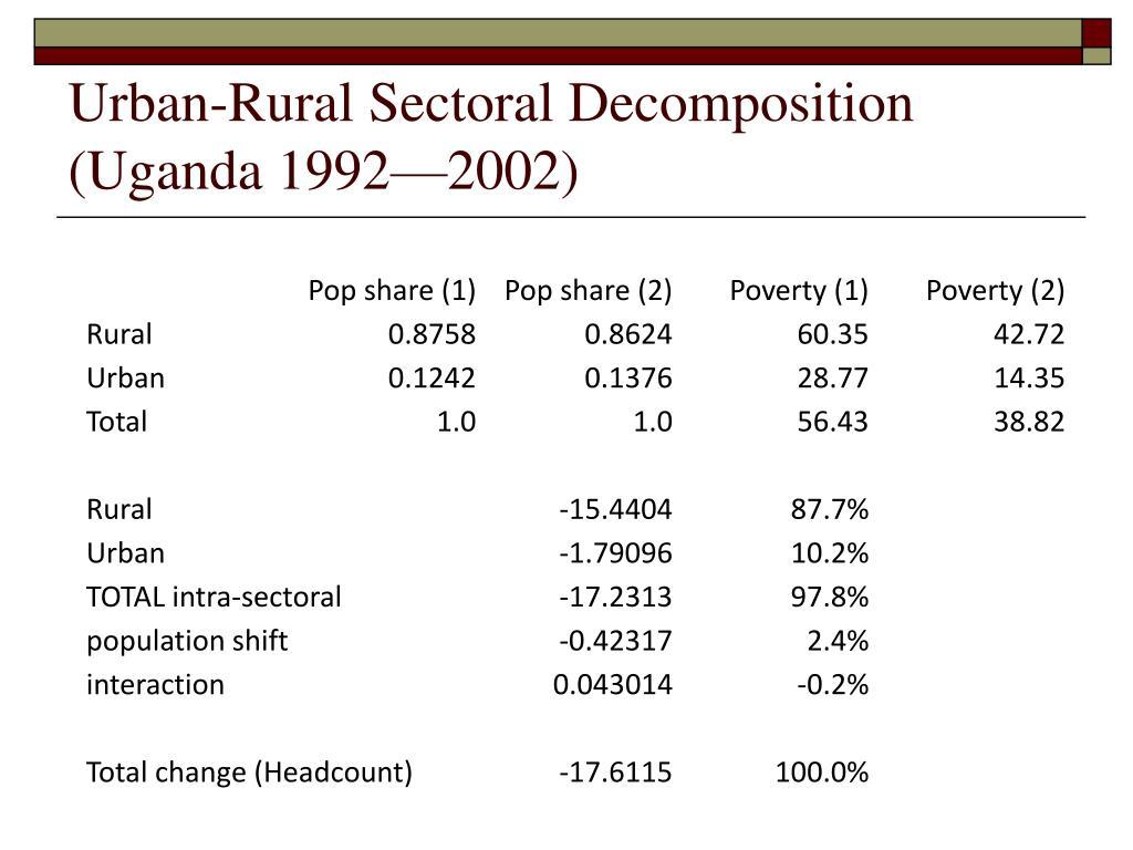 Urban-Rural Sectoral Decomposition (Uganda 1992—2002)