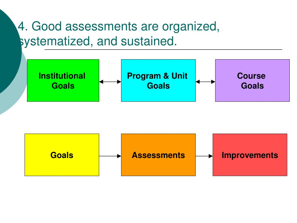 4. Good assessments are organized, systematized, and sustained.