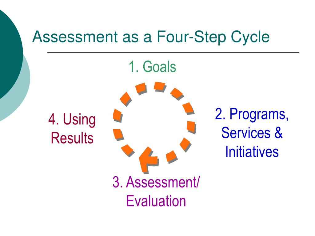 Assessment as a Four-Step Cycle