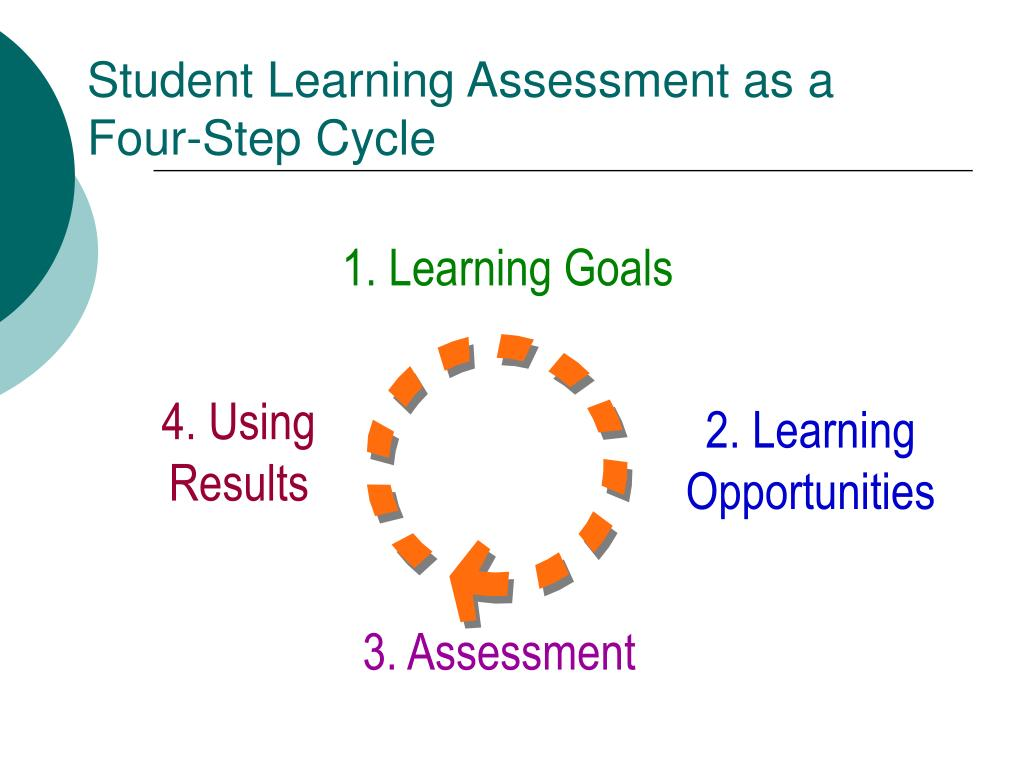 Student Learning Assessment as a Four-Step Cycle