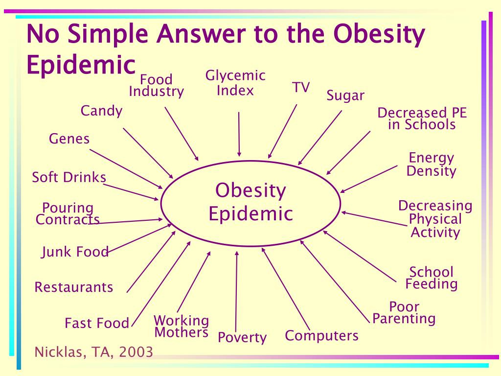 No Simple Answer to the Obesity Epidemic