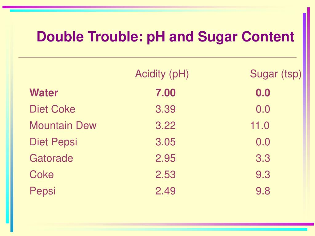 Double Trouble: pH and Sugar Content