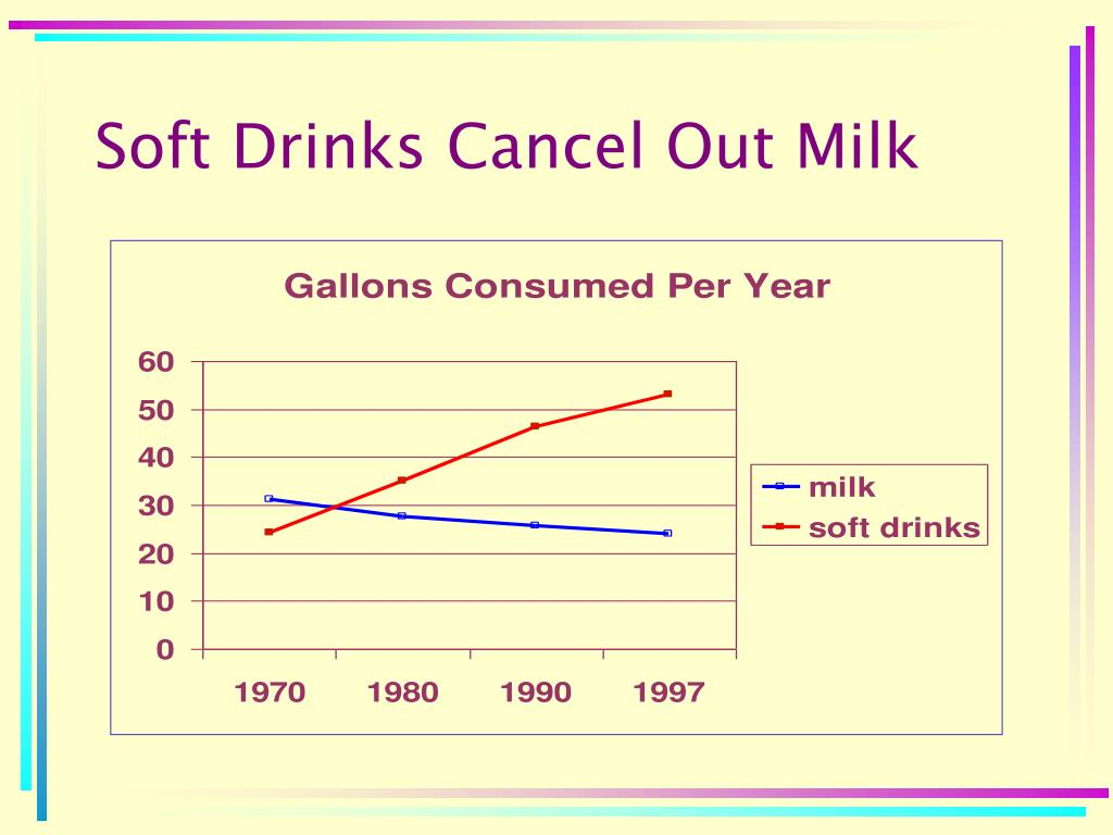 Soft Drinks Cancel Out Milk