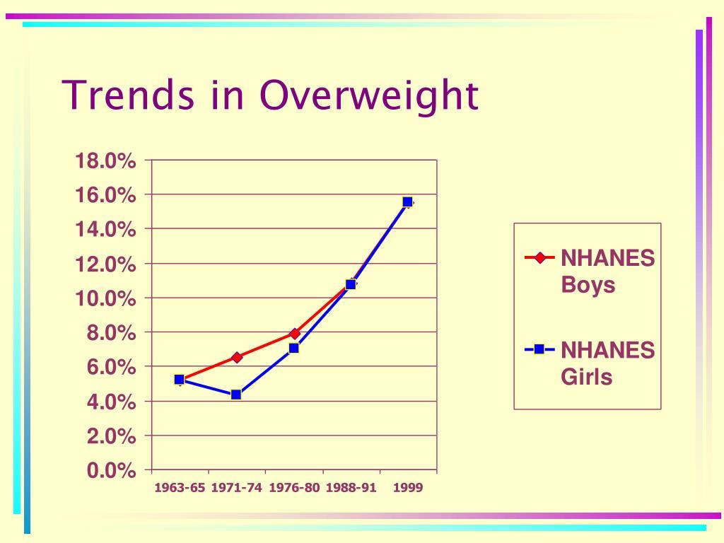 Trends in Overweight