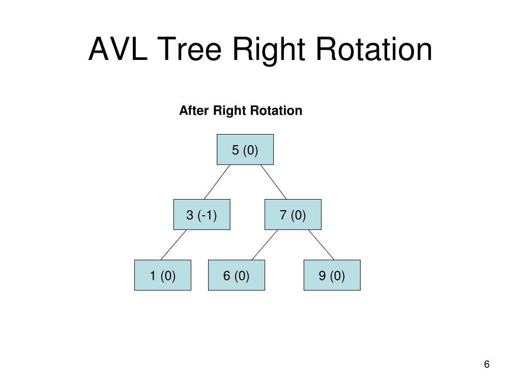 AVL Tree Right Rotation