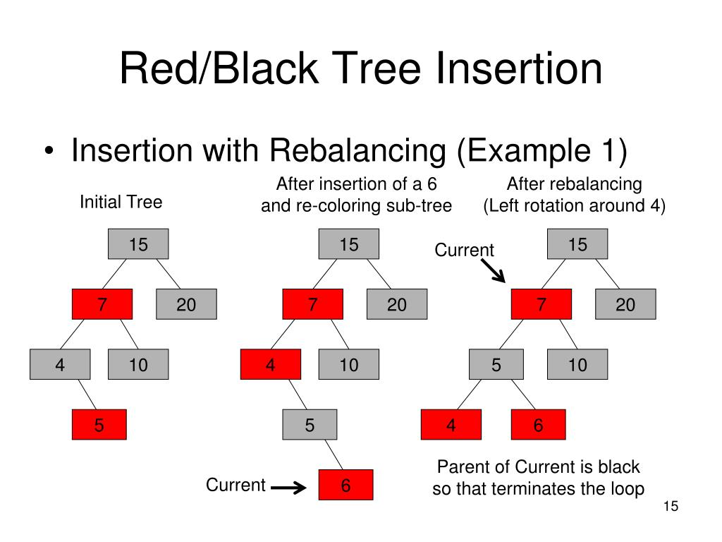 Red/Black Tree Insertion