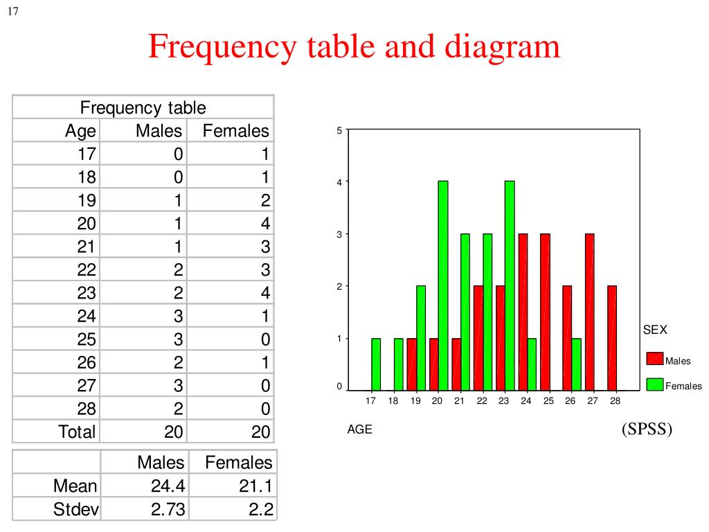 Frequency table and diagram