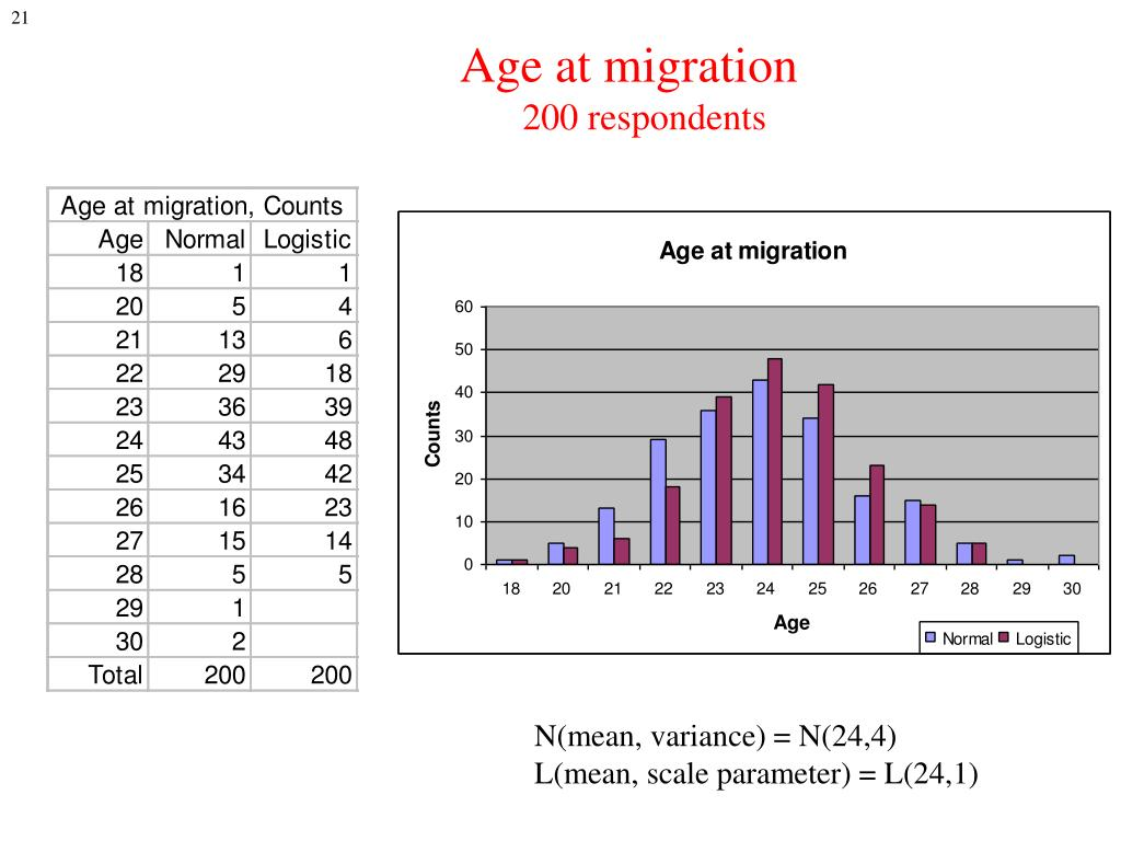 Age at migration