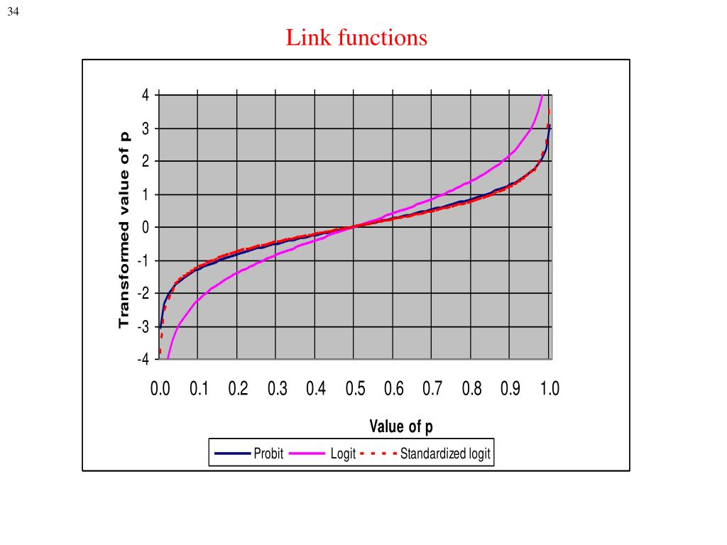 Link functions