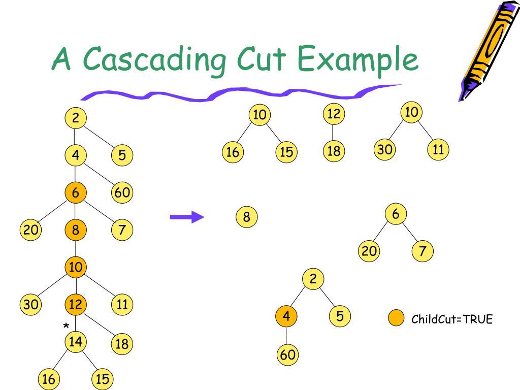 A Cascading Cut Example