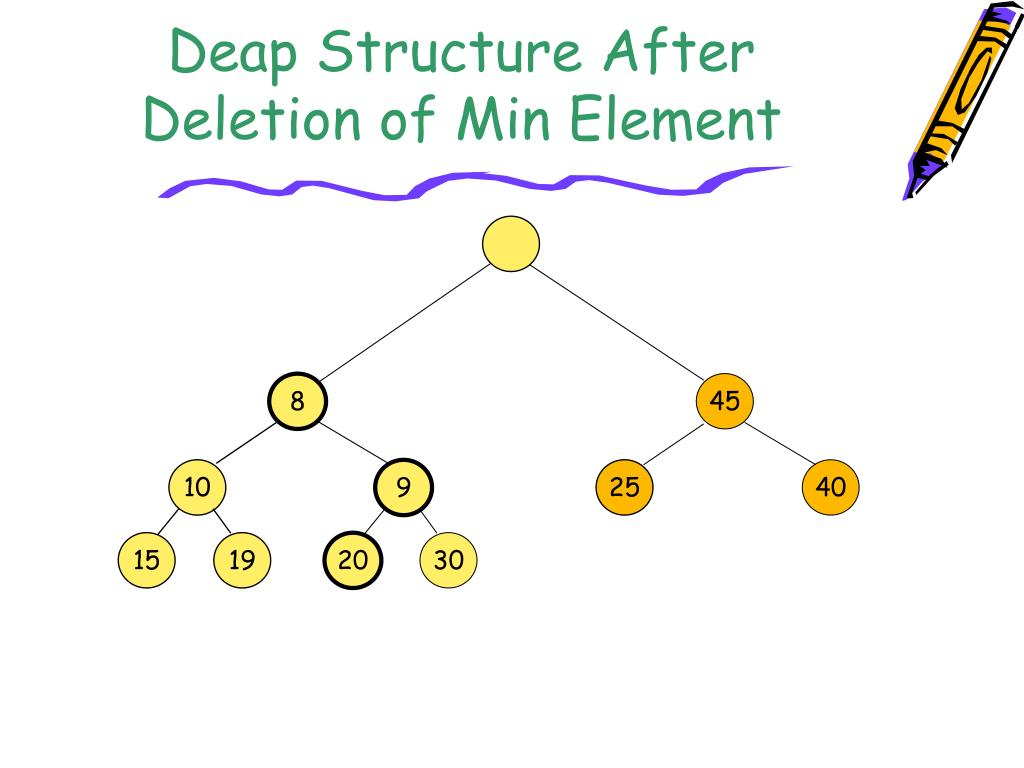 Deap Structure After Deletion of Min Element
