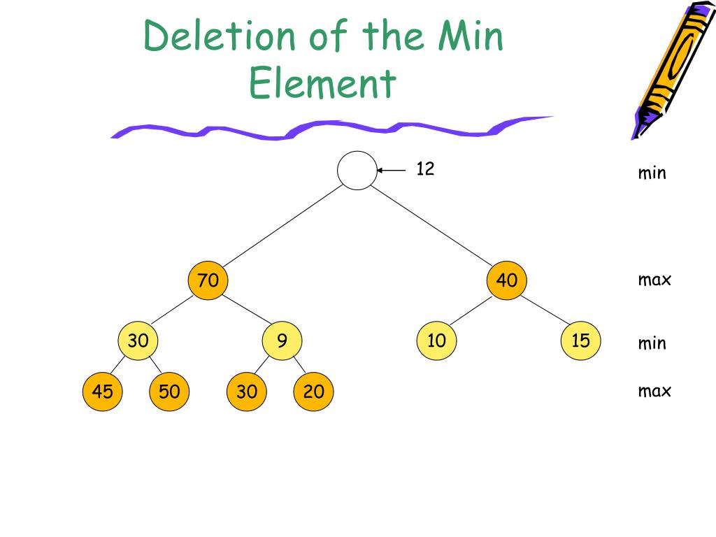 Deletion of the Min Element
