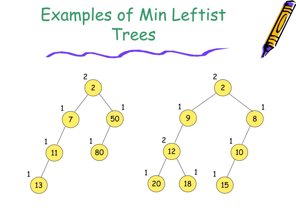 Examples of Min Leftist Trees