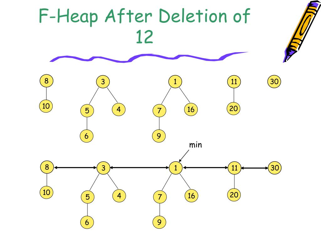 F-Heap After Deletion of 12