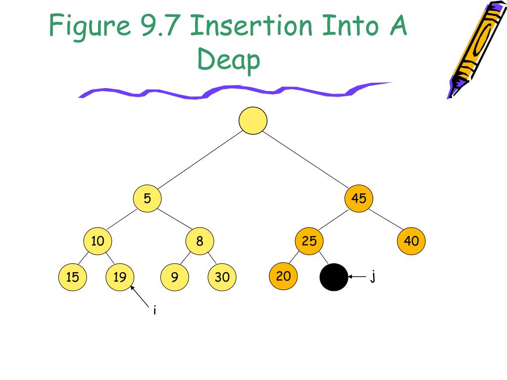 Figure 9.7 Insertion Into A Deap