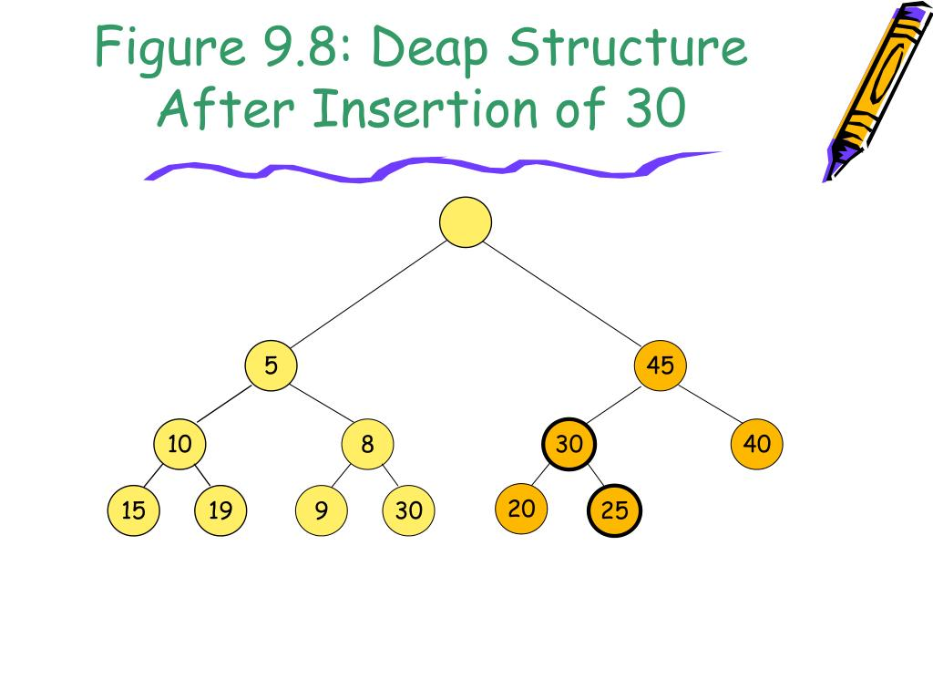 Figure 9.8: Deap Structure After Insertion of 30