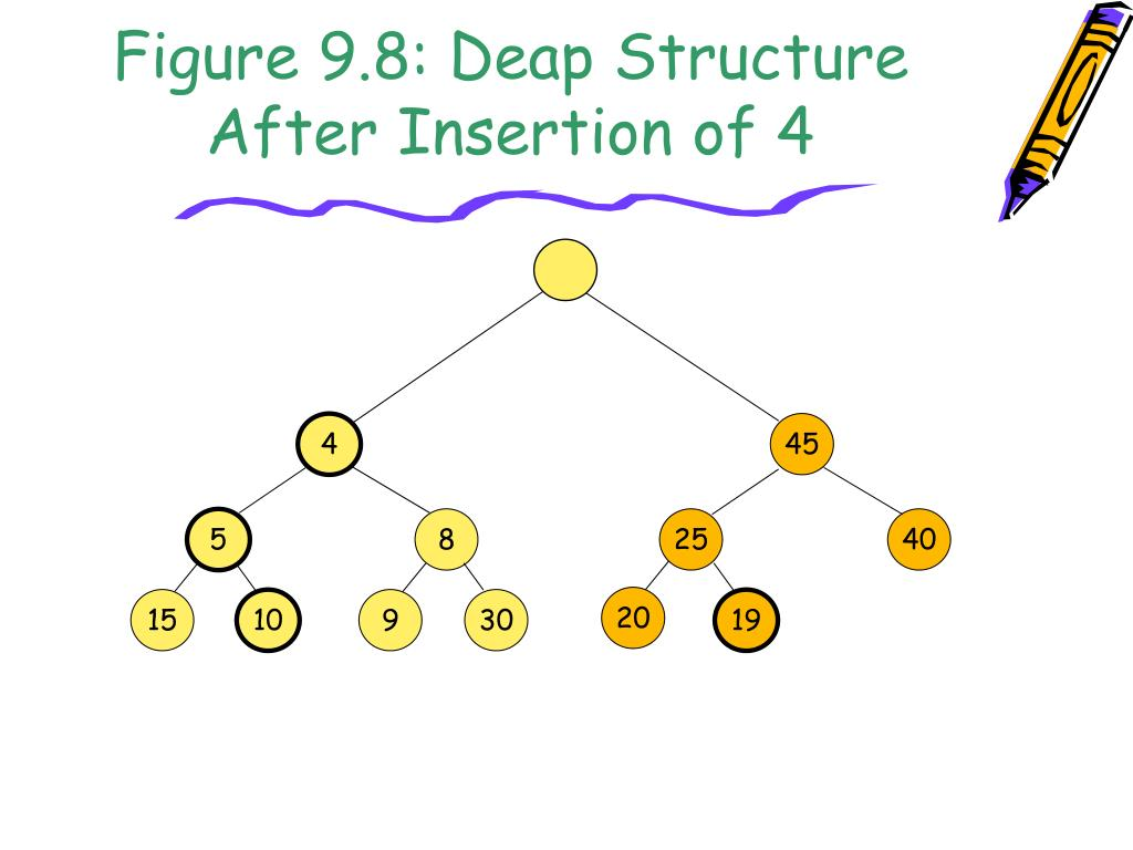 Figure 9.8: Deap Structure After Insertion of 4
