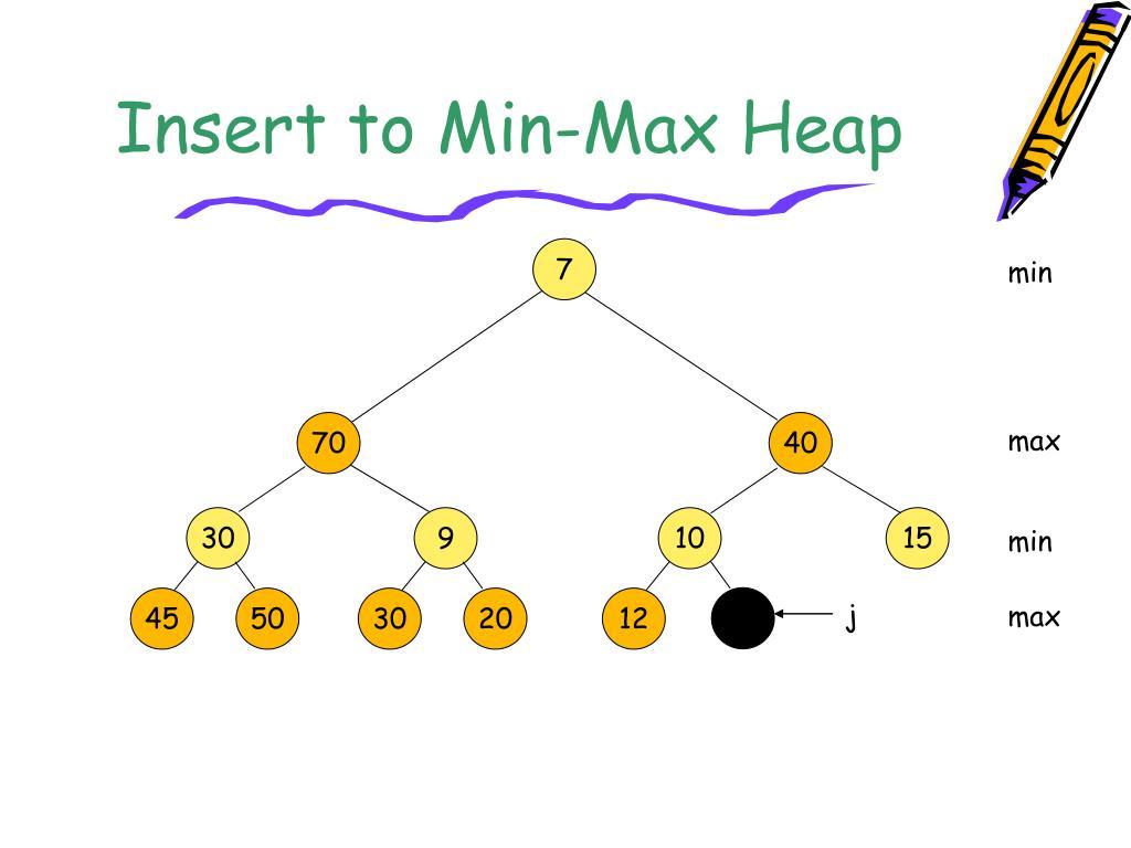 Insert to Min-Max Heap