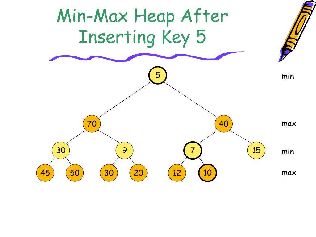 Min-Max Heap After Inserting Key 5