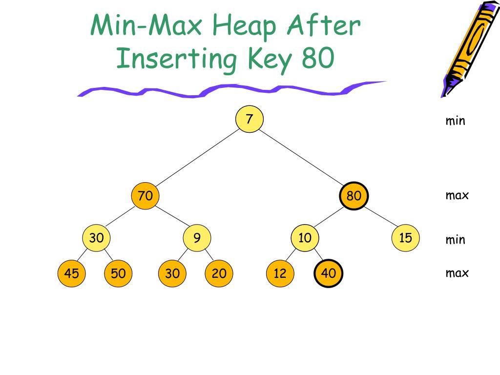 Min-Max Heap After Inserting Key 80