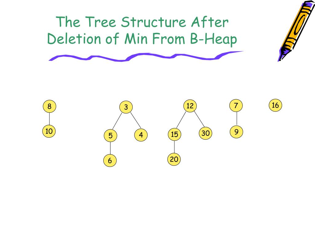 The Tree Structure After Deletion of Min From B-Heap