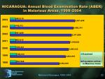nicaragua annual blood examination rate aber in malarious areas 1998 2004