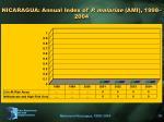 nicaragua annual index of p malariae ami 1998 2004