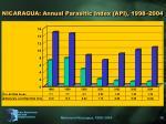 nicaragua annual parasitic index api 1998 2004