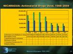 nicaragua antimalarial drugs used 1998 2004