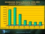 nicaragua malaria morbidity 1998 2004 number of positive blood slides