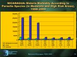 nicaragua malaria morbidity according to parasite species in moderate and high risk areas 1998 2004