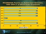 nicaragua passive vs active case detection 1998 2004 of blood slides examined