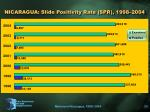nicaragua slide positivity rate spr 1998 2004