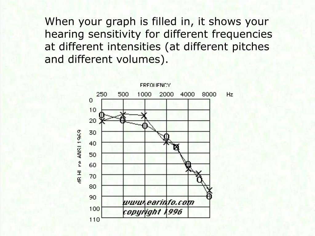 When your graph is filled in, it shows your hearing sensitivity for different frequencies at different intensities (at different pitches and different volumes).