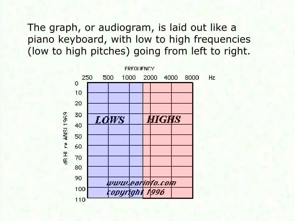 The graph, or audiogram, is laid out like a piano keyboard, with low to high frequencies (low to high pitches) going from left to right.