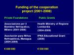 funding of the cooperation project 2001 2008