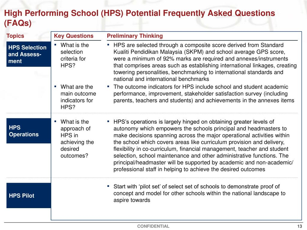 High Performing School (HPS) Potential Frequently Asked Questions (FAQs)
