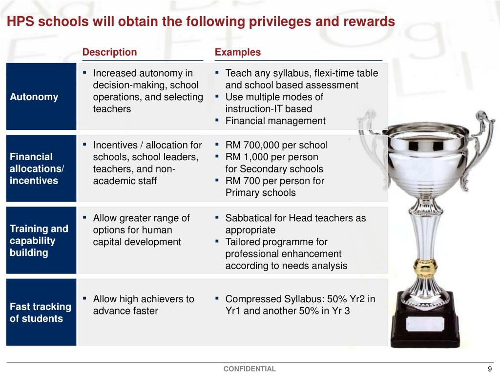 HPS schools will obtain the following privileges andrewards