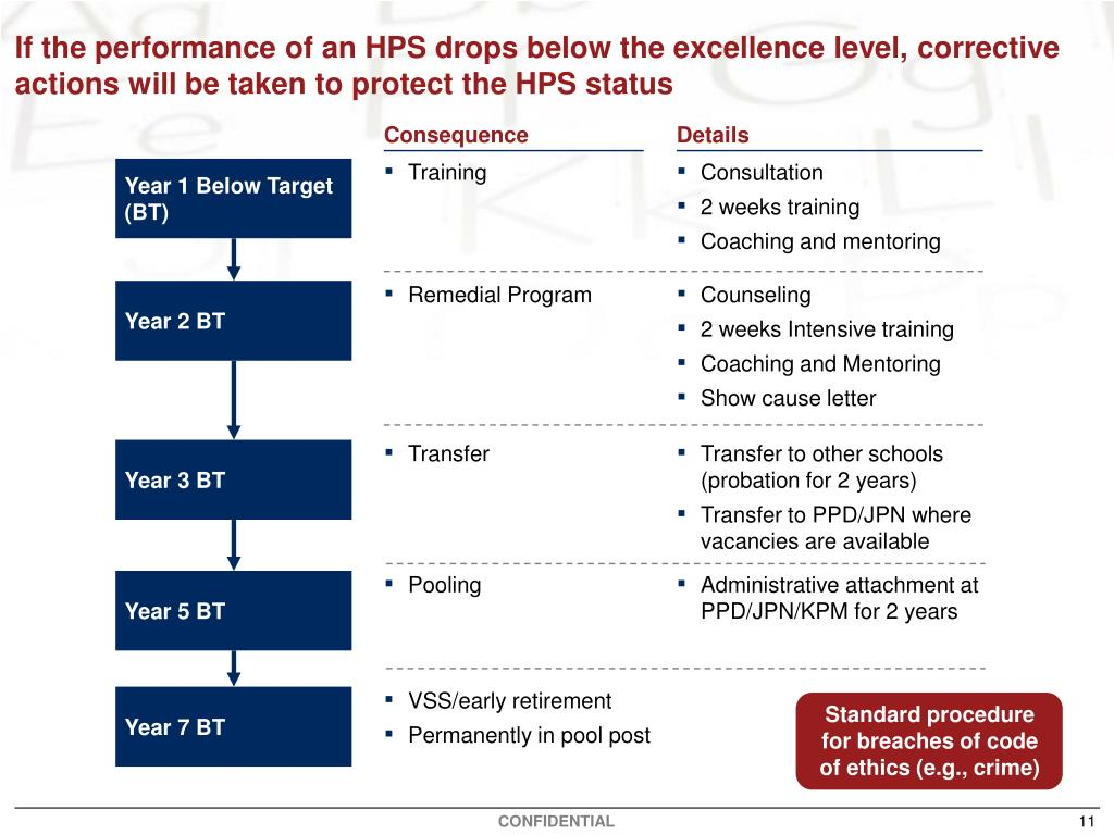 If the performance of an HPS drops below the excellence level, corrective actions will be taken to protect the HPS status