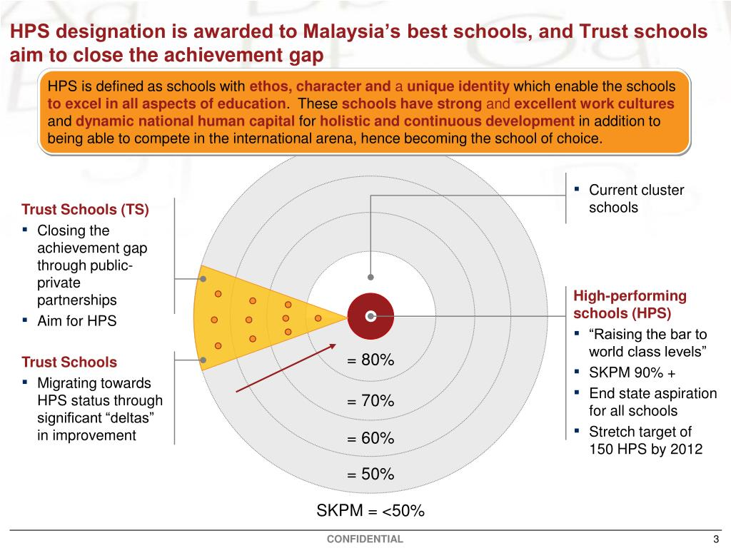 Current cluster schools