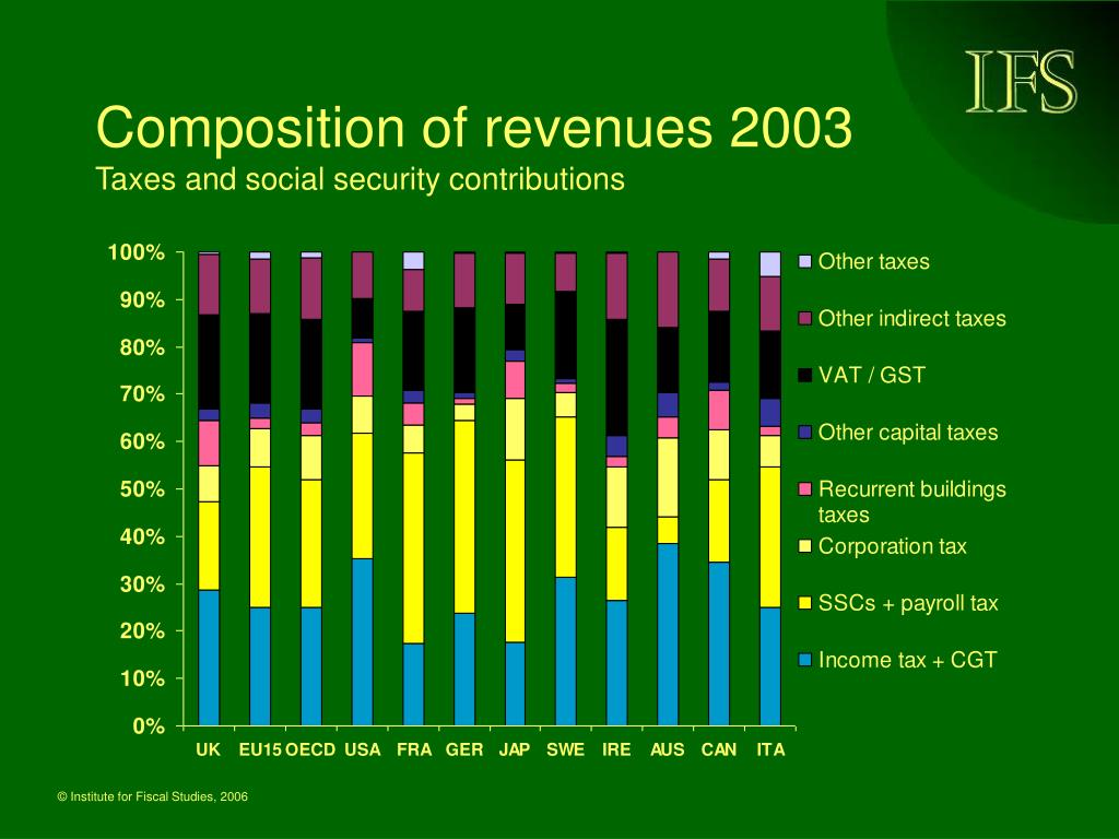 Composition of revenues 2003