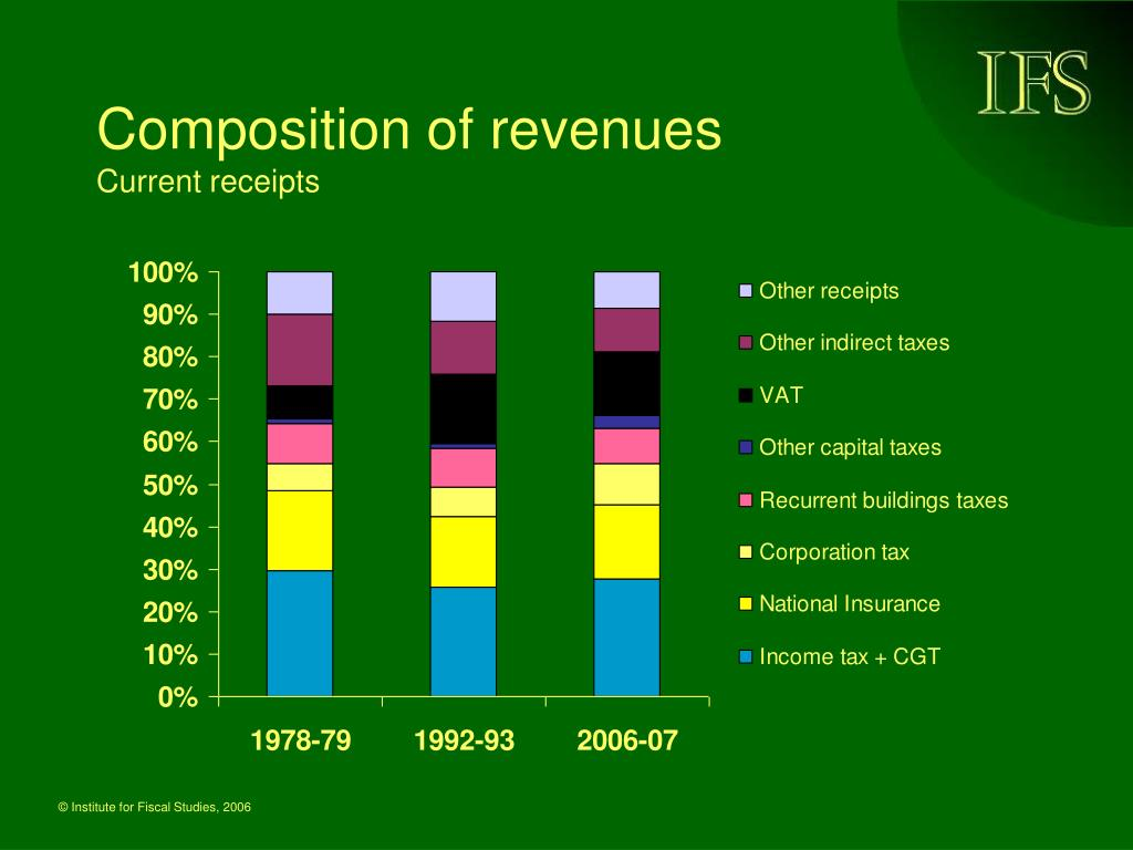 Composition of revenues